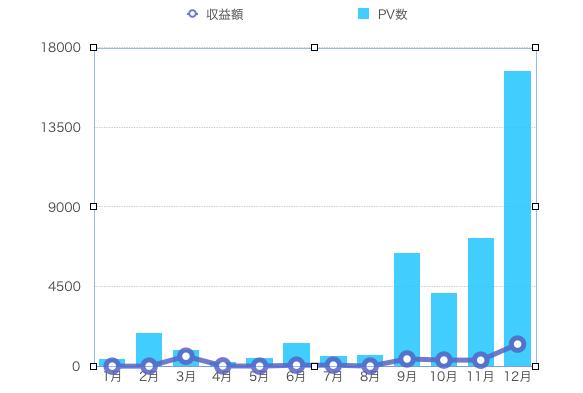 PV 収益額グラフ
